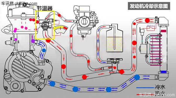 汽车发动机过热时故障分析以及排除方法